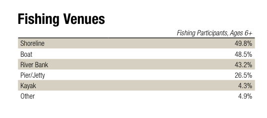 According to the Recreational Fishing and Boating Foundation, kayaks are used in 4.3 percent of all fishing trips.  Illustration: RBFF 2014 Special Report on Fishing.