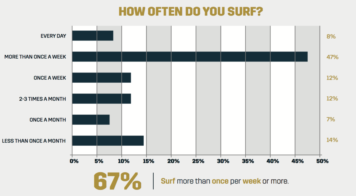 5 Facts About Surfing In India That You May Not Know