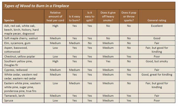 Very useful information, indeed. Image: Courtesy of USDA Forest Products Laboratory/OFFGRID