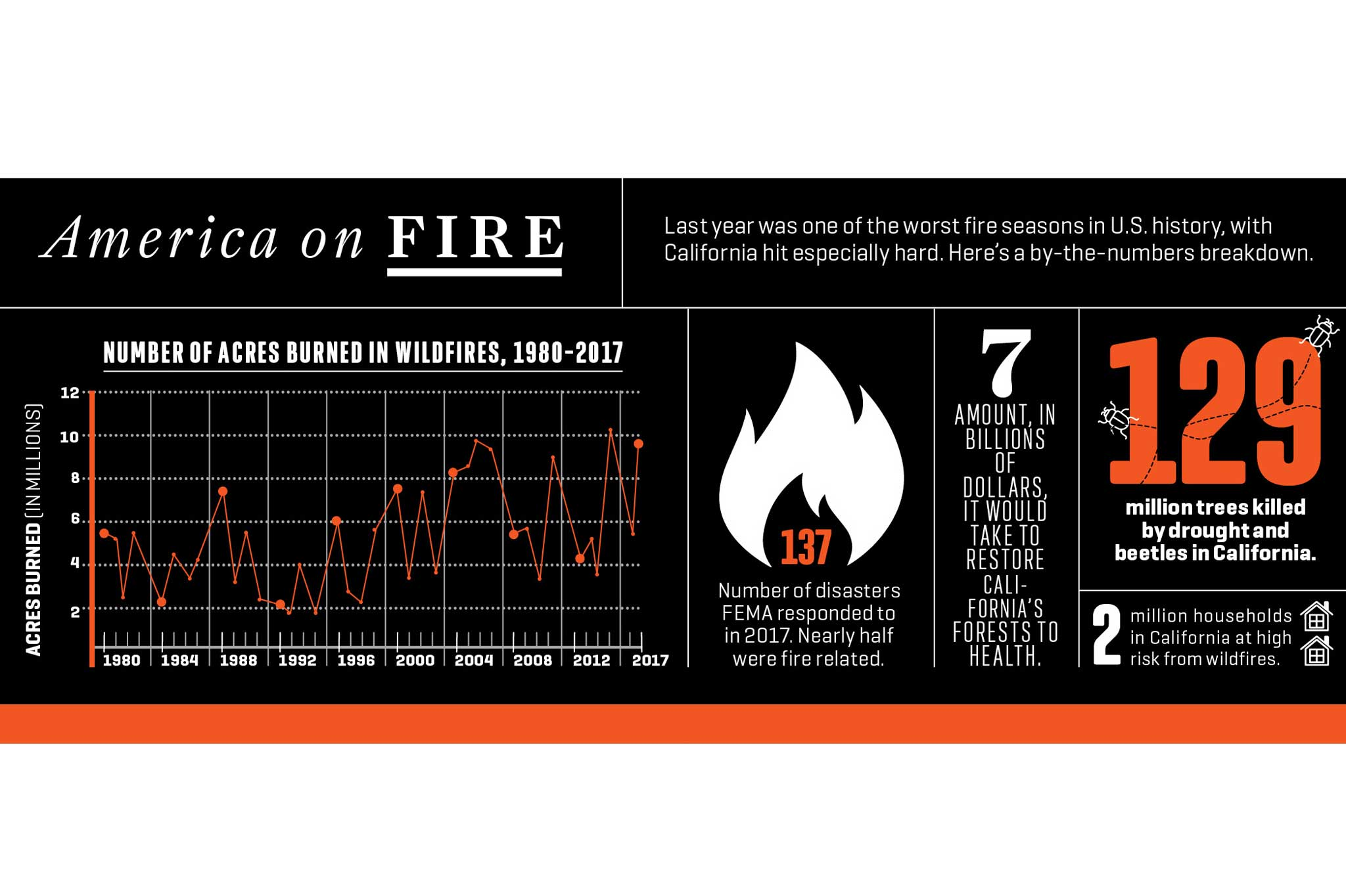 Stats on wildfires across America