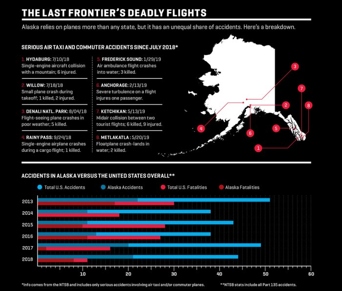 Alaska has half as many commuter and air traffic accidents as the Lower 48 per year despite having five times less land area and a population smaller than Delaware