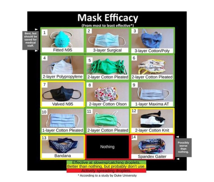 Study on efficacy of 14 different face masks against COVID-19