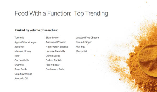 Popular foods, according to Google search terms / Google