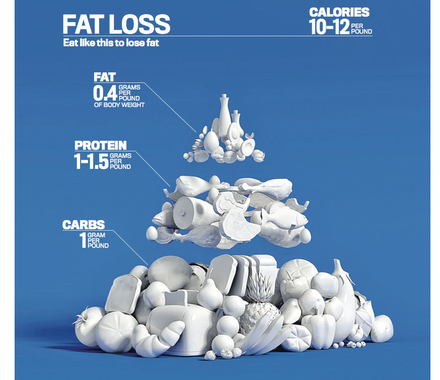 The Men's Fitness Food Pyramid