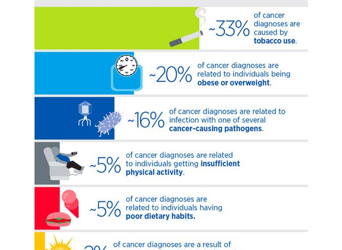50 Percent of Cancer Cases Are Preventable, Says New Report