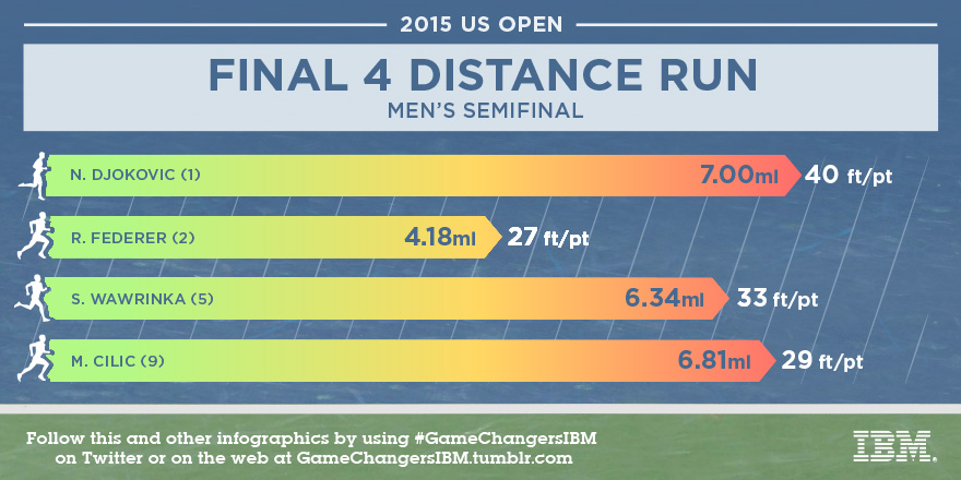 The distance each tennis player has run going into the men's semifinals at the U.S. Open / IBM